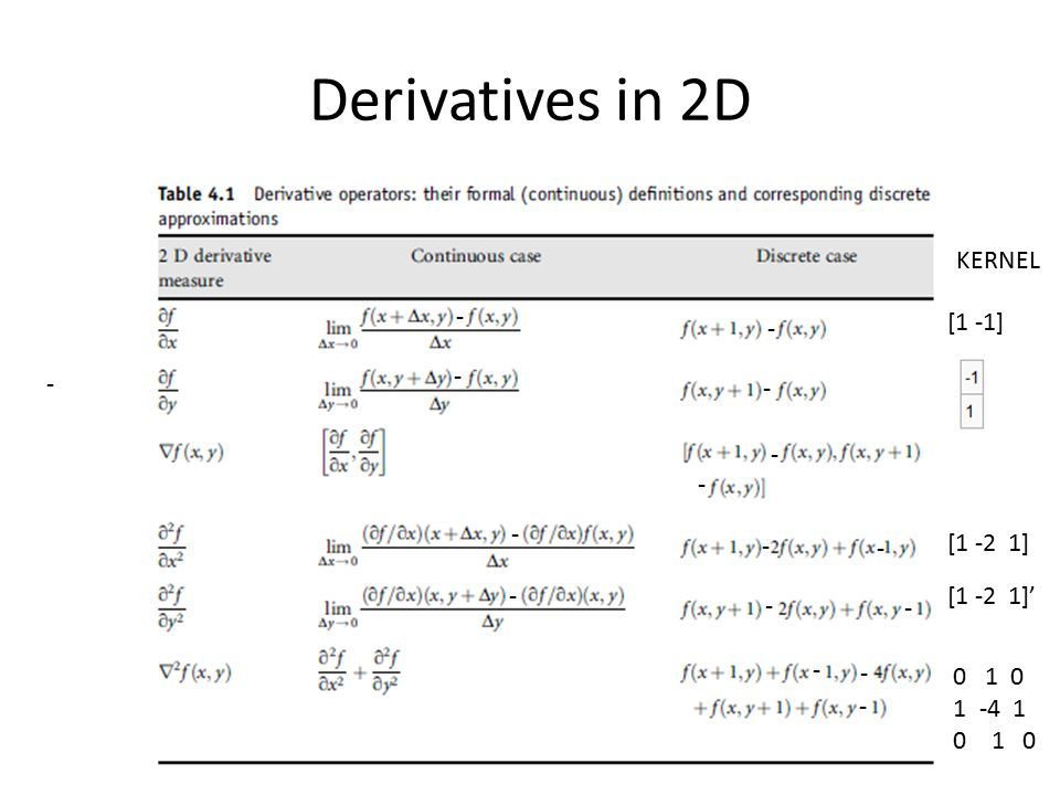 Derivatives in 2D KERNEL - [1 -1] - - - - - - - - - [1 -2 1] -